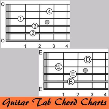 Guitar Chord Charts Fingering Major Minor 7th