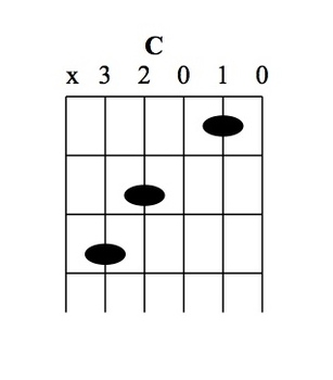 Guitar Theory Worksheets & Tests