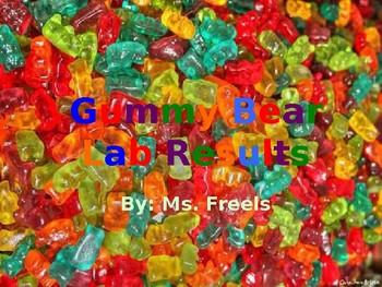 Gummy Bear Inquiry