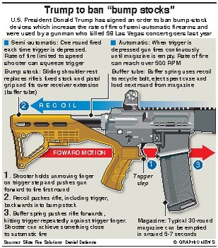 "Guns - How ""bump-stock"" devices work"