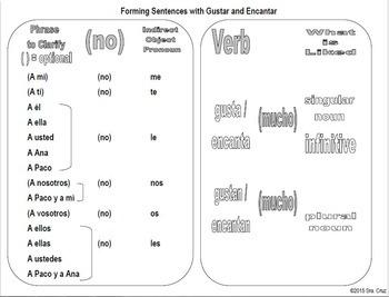 Gustar Graphic Organizer For Spanish Interactive Notebooks