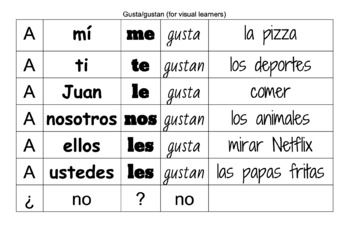 spanish verbs like gustar puzzle sentences hands on activity tpt. Black Bedroom Furniture Sets. Home Design Ideas