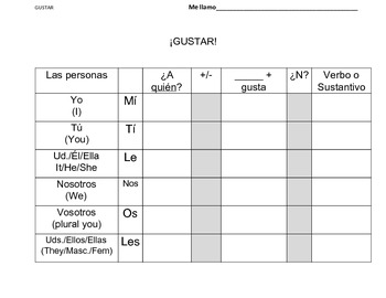 Gustar with verbs and singular/plural nouns Spanish