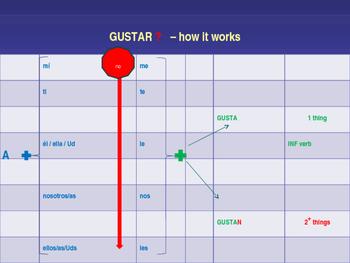Gustar y Verbos Similares, with conversation starters!