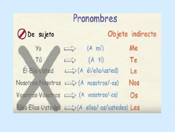 Gustar y otros verbos de la misma estructura