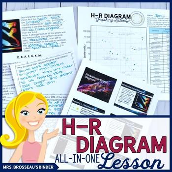 h-r diagram all-in-one lesson | hr diagram, hertzsprung russell diagram