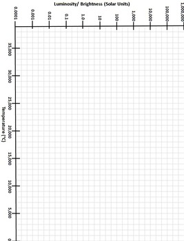 H-R Diagram (Hertzsprung-Russell) Graphing Activity