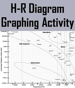 H-R Diagram (Hertzsprung-Russell) Graphing Activity by ...
