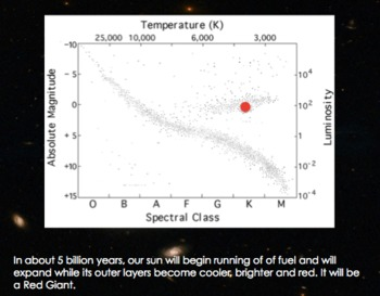 H-R Diagram Hertzsprung Rus... by The Science Vault | Teachers Pay ...