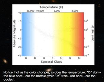 H-R Diagram Hertzsprung Russell Diagram Interactive Powerpoint