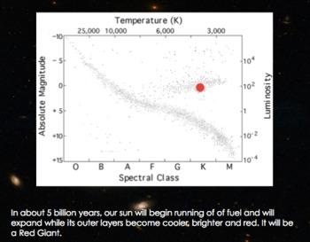 H-R Diagram Hertzsprung Russell Diagram Interactive ...