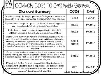 FREEBIE Eighth Grade Oklahoma Academic Standards Math Alignment