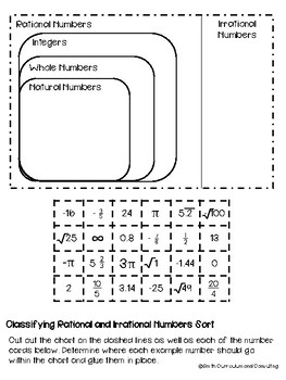 Classifying Rational Numbers Flippable and Sort (Real Number System)