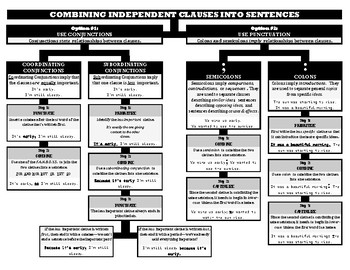 HANDOUT - Combining Independent Clauses into Sentences