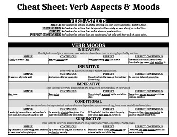 HANDOUT:  Verb Aspects, Moods, and Tenses