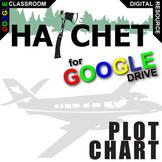 HATCHET Plot Chart - Freytag's Pyramid (Created for Digital)