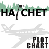 HATCHET Plot Chart Organizer Diagram Arc (by Gary Paulsen) - Freytag's Pyramid