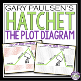 HATCHET PLOT DIAGRAM