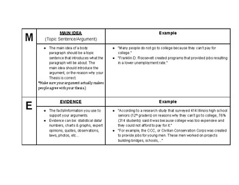 HOT MEAL TIME Writing Scaffold with Definitions and Examples