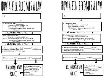 HOW A BILL BECOMES A LAW by ErinSod   Teachers Pay Teachers