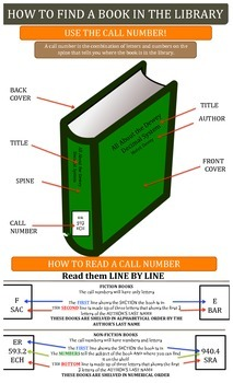 HOW TO FIND A BOOK IN THE LIBRARY POSTER