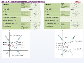HPC: CU 10 & 11: 8.3 Day 2: Hyperbolas
