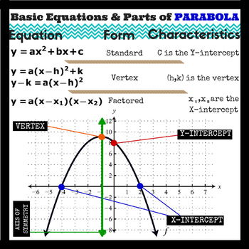 """HQ Parabola Equations + Graphing - Classroom Poster 20"""" x 20"""""""