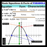 "HQ Parabola Equations + Graphing - Classroom Poster 20"" x 20"""
