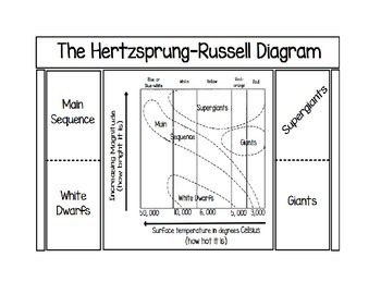 Hr diagram foldable by sciencerly teachers pay teachers hr diagram foldable ccuart Images