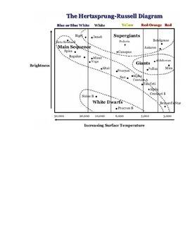HR Diagram Search Activity