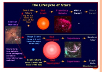 HR Diagram and Life Cycle of a Star PowerPoint