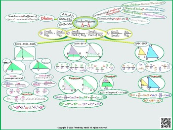 HS Geometry Poster: SIMILARITY/ Interactive Notebook