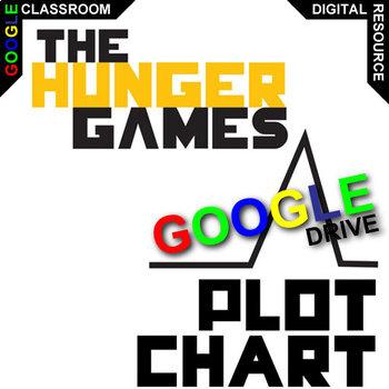 HUNGER GAMES Plot Chart Organizer Arc - Freytag (Created for Digital)