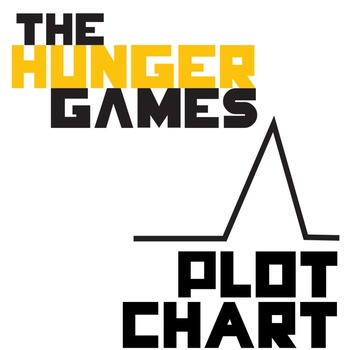 THE HUNGER GAMES Plot Chart Organizer Diagram Arc (Collins) - Freytag's Pyramid