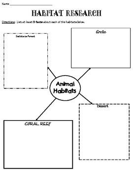Habitat Comparison Activity Sheets
