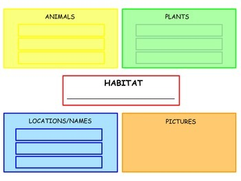 FREE Habitat Research Project Notes