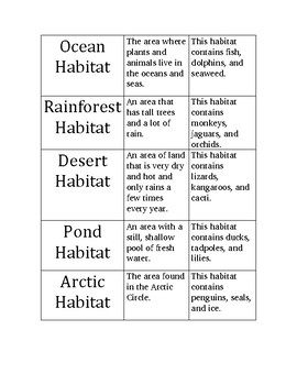 Habitats for 2nd grade