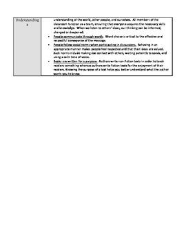 Habits of Discussion Unit (Lesson Plans)