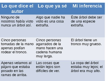 Hacer Inferencias - Inferencing