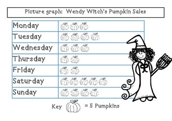 Halloween Graph Wendy Witch's Pumpkin Store Common Core Math 3.MD.B.3 Graphing