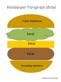 Hamburger Paragraph Model Graphic Organizer