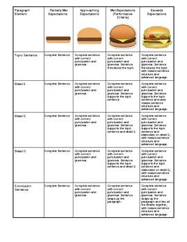 Hamburger Paragraph Rubric