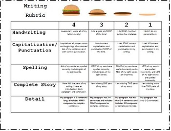 5 paragraph thesis rubric We can have essays that happen to be 5-paragraphs long, but there shall be   none of it had anything to do with a standardized assessment.