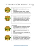 Hamburger Paragraph to Essay Structure
