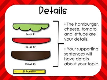Burger Builder:  How to Write a Juicy Paragraph Powerpoint Activity