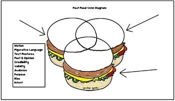 Hamburger Ven Diagram For Editorial & Persuasive Writing
