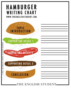 burger writing template - hamburger writing chart by the english student tpt