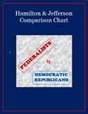 Hamilton and Jefferson Comparison Chart
