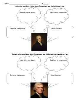 Hamilton's vs. Jefferson's Ideas about Government