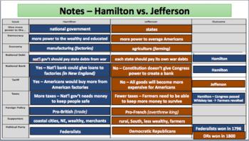 Hamilton vs. Jefferson (LP + Docs + PPT + Chart)